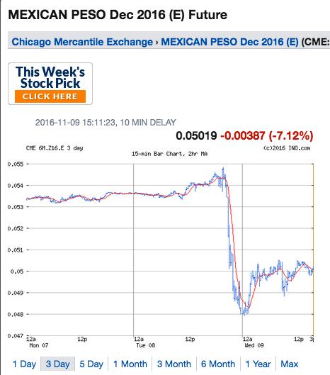 Mexican Peso (Globex)